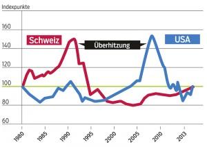 Das Verhältnis der Hauspreise zu den Mieten ist ein bewährtes Kriterium, um eine Immobilienblase zu identifizieren. In der Schweiz wie auch in den USA liegt der Indikator gegenwärtig nahe beim langfristigen Durchschnittswert von 100 (Daten: Economist).