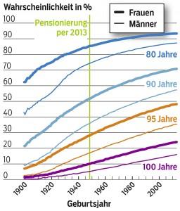 100-Jährige werden häufiger