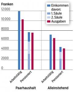 Die Grafik zeigt das durchschnittliche monatliche Einkommen sowie die Ausgaben vor und nach der Pensionierung (Daten: BfS).