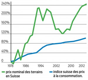 Le prix des terrains a doublé