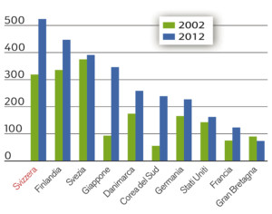 Gli Svizzeri depositano il più alto numero di brevetti internazionali per abitante. La tabella comprende i primi sei Paesi e alcuni altri.