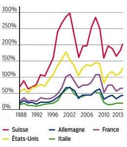 La capitalisation  oursière de toutes les entreprises suisses cotées représente 200% du PIB (produit intérieur brut), soit bien davantage que ans d'autres pays.