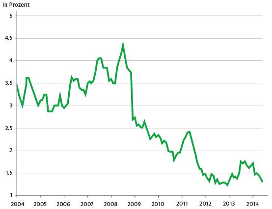 Zinssatz der fünfjährigen Festhypothek.