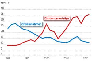 So entwickeln sich die Vermögenseinkommen der Haushalte