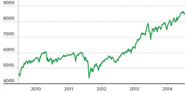 Swiss Performance Index