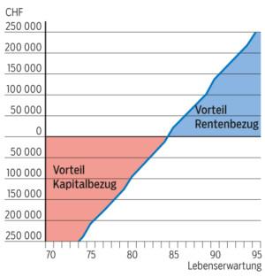 Finanzieller Vorteil von Kapital- respektive Rentenbezug je nach Lebenserwartung.