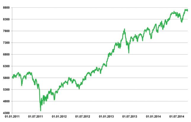 Swiss Performance Index (SPI)