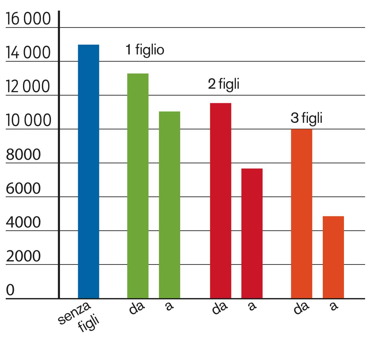 5x10 consigli fiscali parte 2 famiglia e unione domestica for Domestica in svizzera