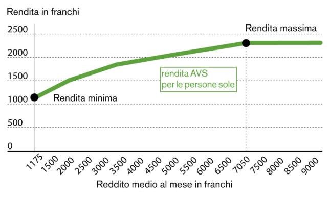 La rendita AVS dipende direttamente dallo stipendio