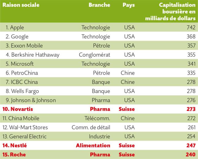Les entreprises les mieux cotées du monde selon leur valeur en bourse. Novartis, Nestlé et Roche accèdent aux places 10, 14 et 15.