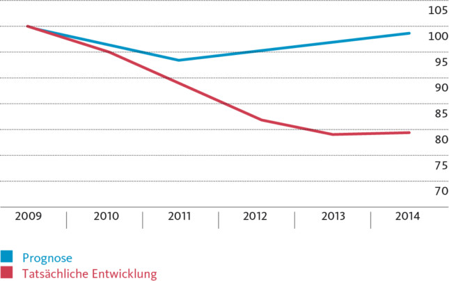 Der Rettungsplan für Griechenland ist gescheitert