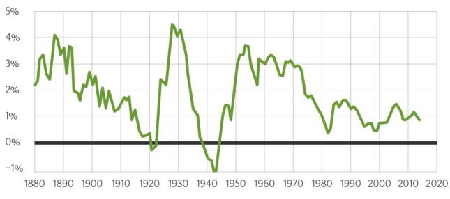 Das Wachstum der Schweiz seit 1880