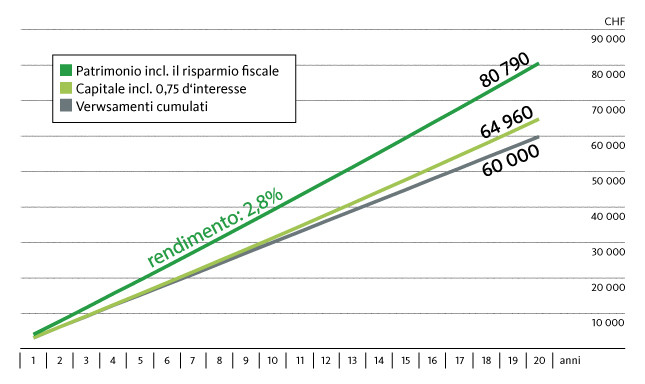 Chi versa 3000 franchi l'anno nel pilastro 3a a partire da 45 anni, al momento della pensione ha accumulato un patrimonio, compreso il risparmio sulle tasse, di 80'790 franchi. Il risparmio fiscale è determinato per un single domiciliato a Basilea con un reddito netto di 80'000 franchi. Il calcolo considera che, a partire da 64 anni, due conti di previdenza vengano liquidati a tappe.