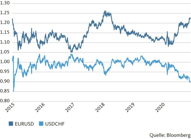 Grafik: Der Dollar hat kräftig nachgegeben