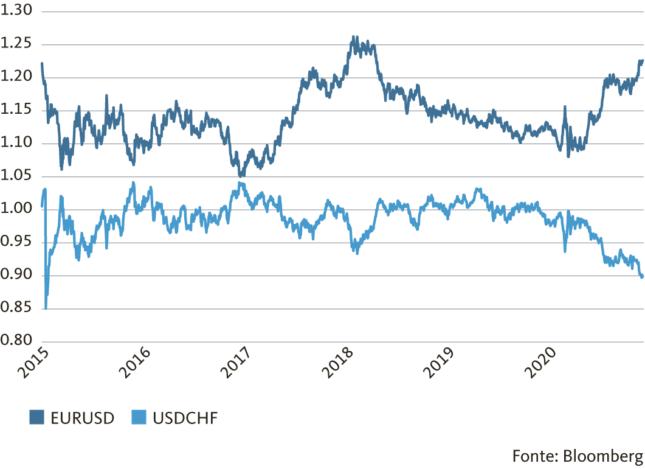 Grafico: Il dollaro ha ceduto molto terreno