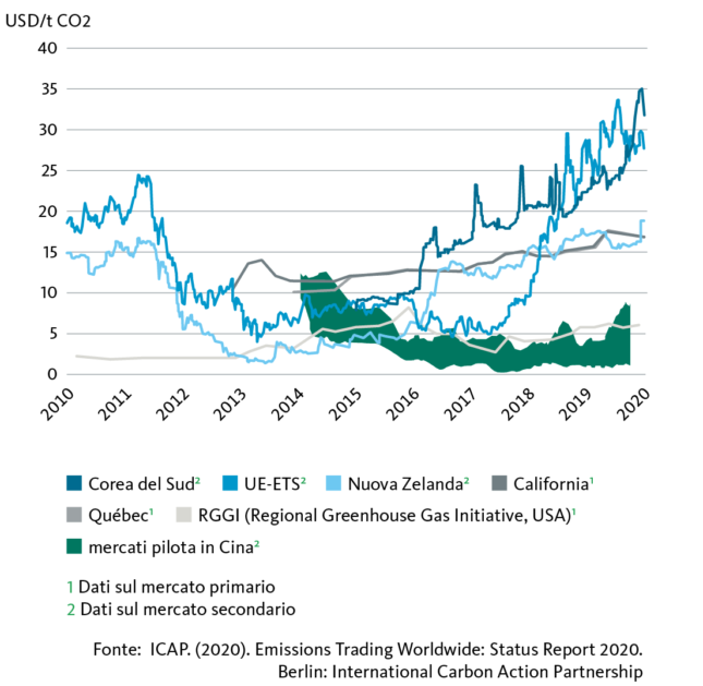 Graphic Emissions Trading Worldwide