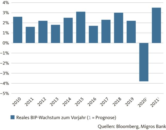 Grafik: Deutliche Erholung vom Konjunktureinbruch