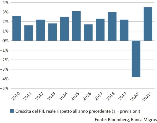 Grafico: Netta ripresa dopo il crollo congiunturale