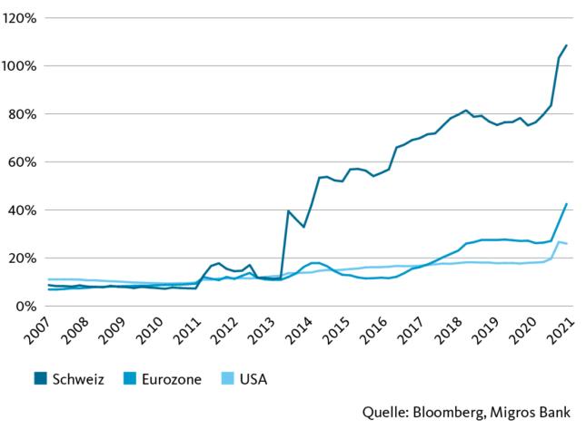 Notenbankgeldmenge (monetäre Basis) in Prozent des BIP