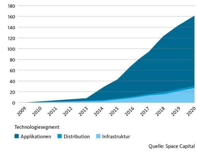 Kumulative Wagniskapital-Investitionen in Space-Unternehmen seit 2009 (in Mrd. US-Dollar)