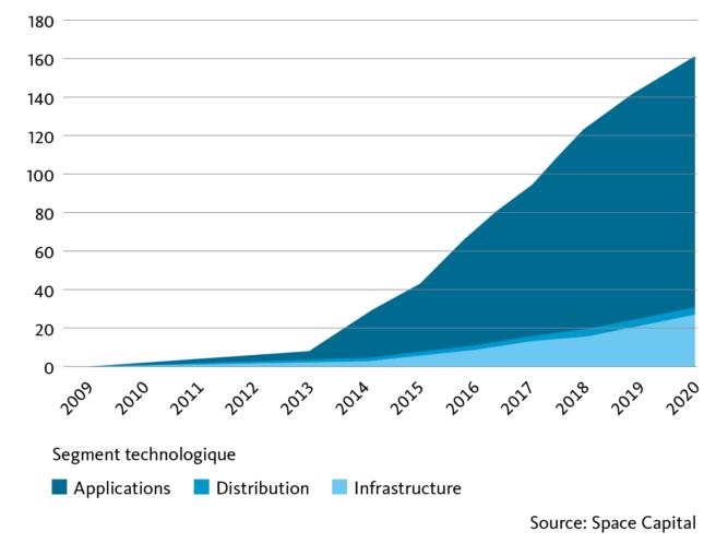 Investissements cumulés de capital-risque dans des entreprises spatiales depuis 2009 (en milliards de dollars)