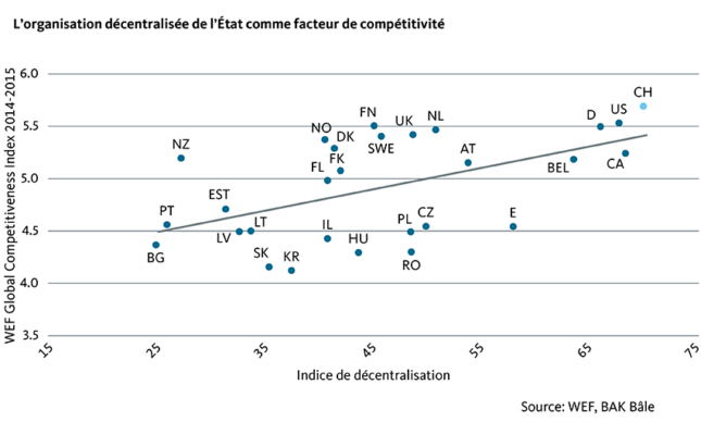 Graphic: The decentralized organization of the State as a factor of competitiveness