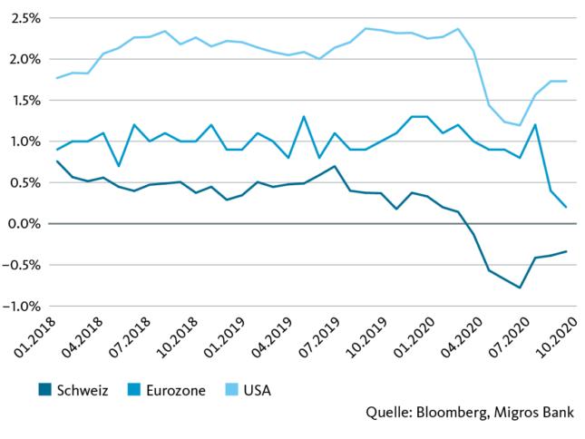 Kerninflationsraten im Jahresvergleich