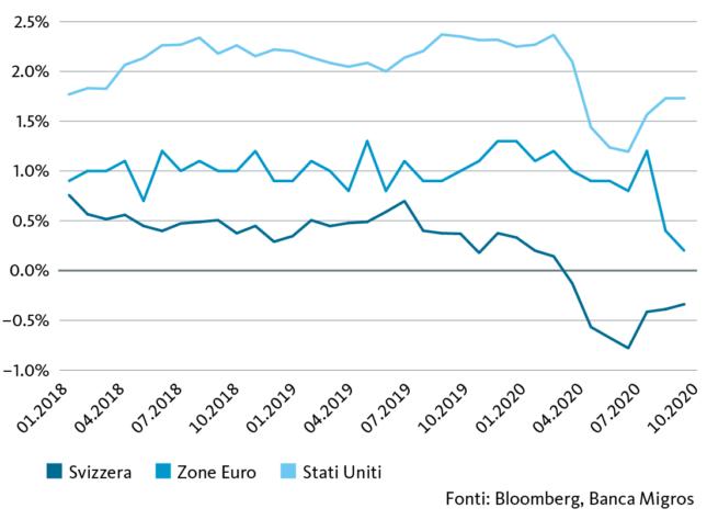 Tassi d'inflazione di base nel raffronto annuo