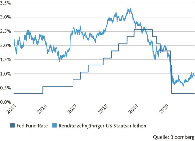 Grafik: Tiefzinsumfeld begünstigt die Konjunkturerholung