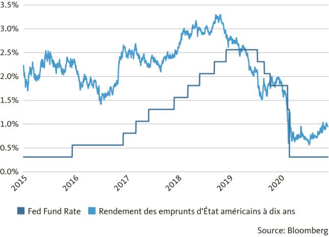 Graphique: Le contexte de taux bas favorise la reprise conjoncturelle