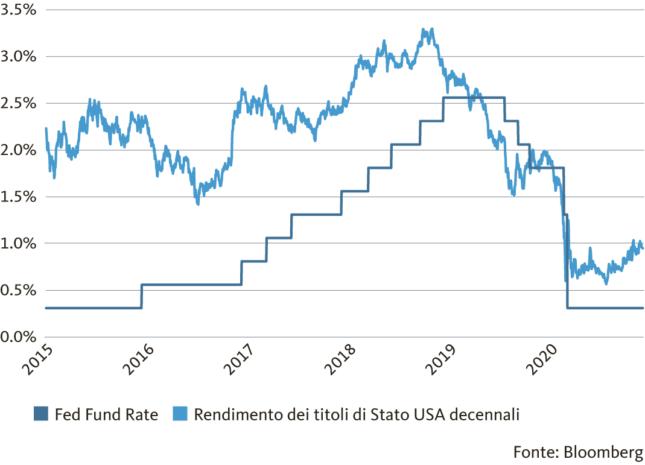 Grafico:  Il contesto di tassi bassi favorisce la ripresa economica