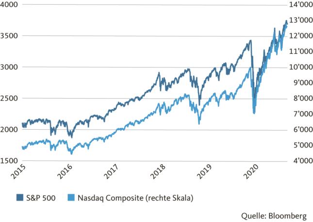 Grafik: US-Aktien im Aufwärtstrend