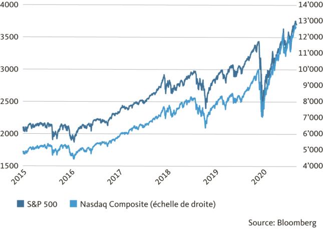 Grafico: Le azioni statunitensi puntano verso l'alto