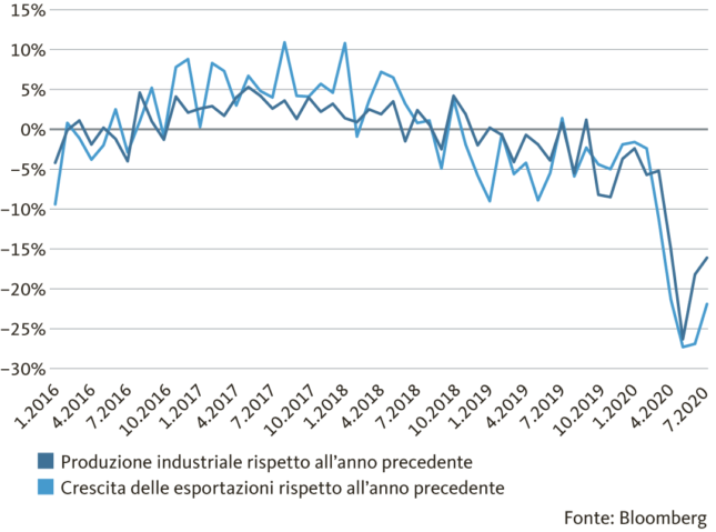 Graphic: Industrial production and export sector suffer heavily