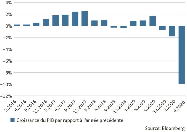 Graphic: already in recession before Corona