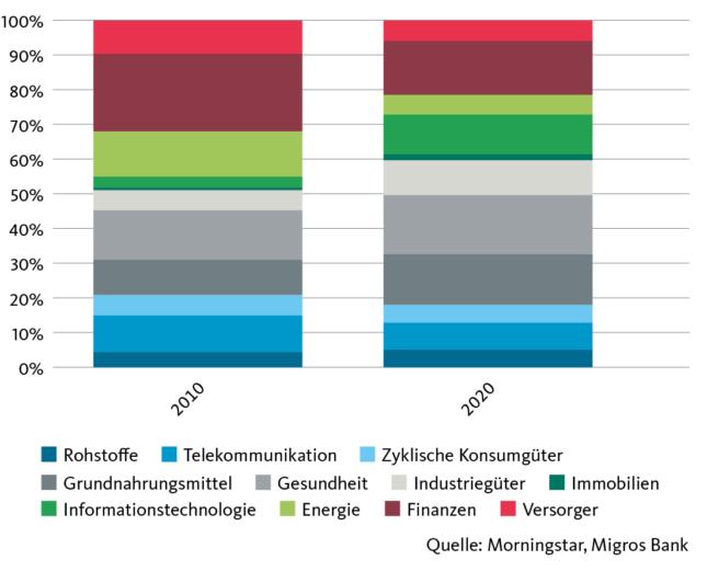 Grafik Sektorengewichtung