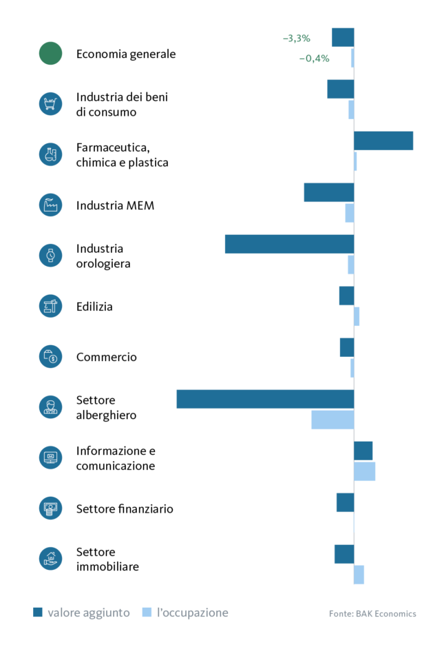 Graphic overview of Economic Sectors: Forecast Growth in Gross Value Added and Employment for 2020