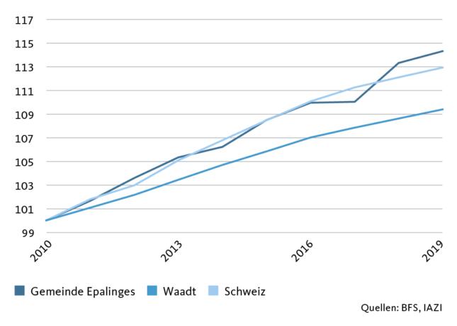 Graphic: Index population development
