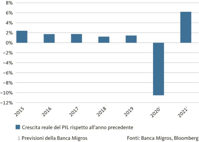 Graph: Hard hit by the Corona crisis