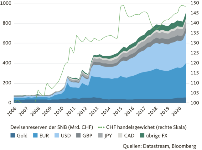 graphic foreign exchange reserves
