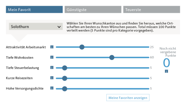 Graphic Matching localities in the canton of Solothurn