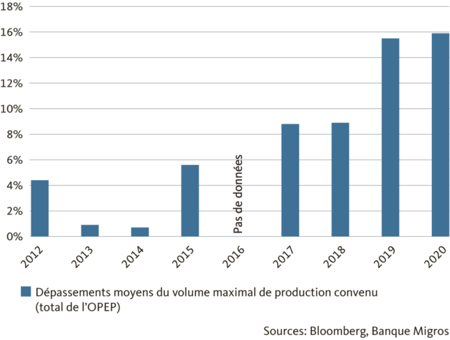 Graphic Dépassements moyens du volume maximal de production convenu (total de l'OPEP)