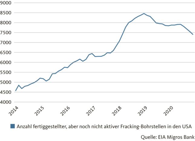 Grafik: Anzahl fertiggestellter, aber noch nicht aktiver Fracking-Bohrstellen in den USA
