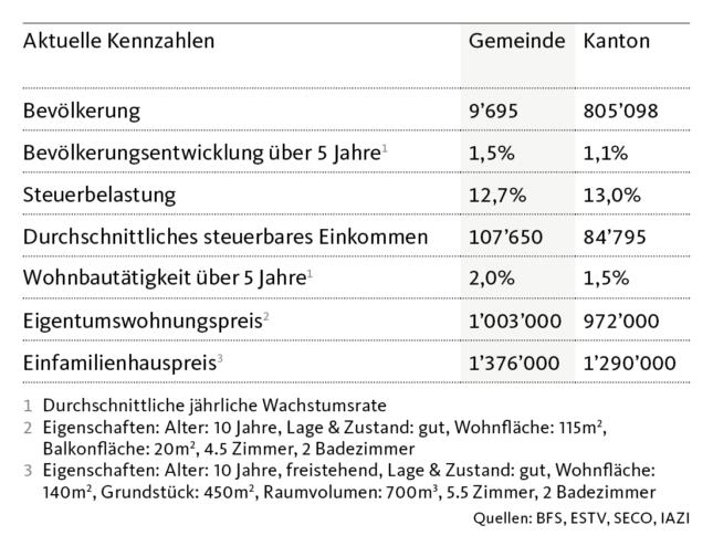 Graphic location report: Key figures Epalinges