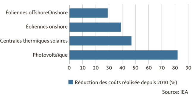 Graphic cost reduction