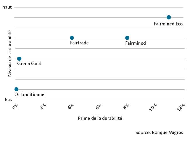 Graphic: Sustainability award versus sustainability level (qualitative assessment)