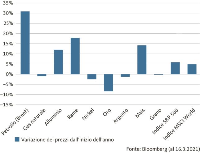 Graphic: Oil has risen sharply in price