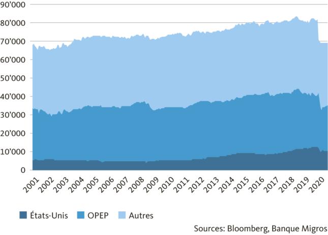 Graphic Production mondiale de pétrole brut, en milliers de barils par jour