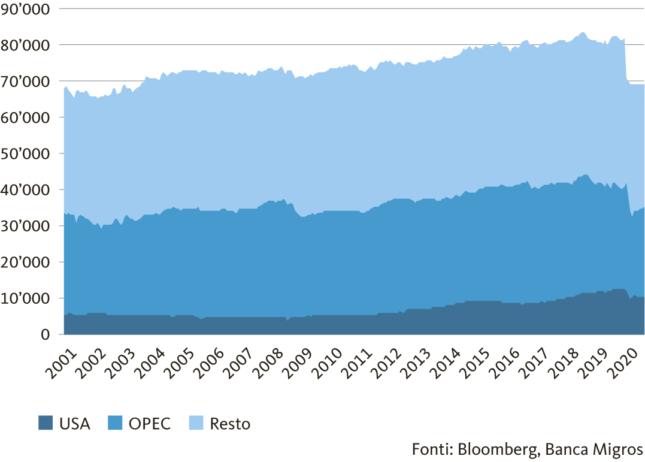 Graphico Estrazione globale di petrolio greggio, in 1000 barili al giorno