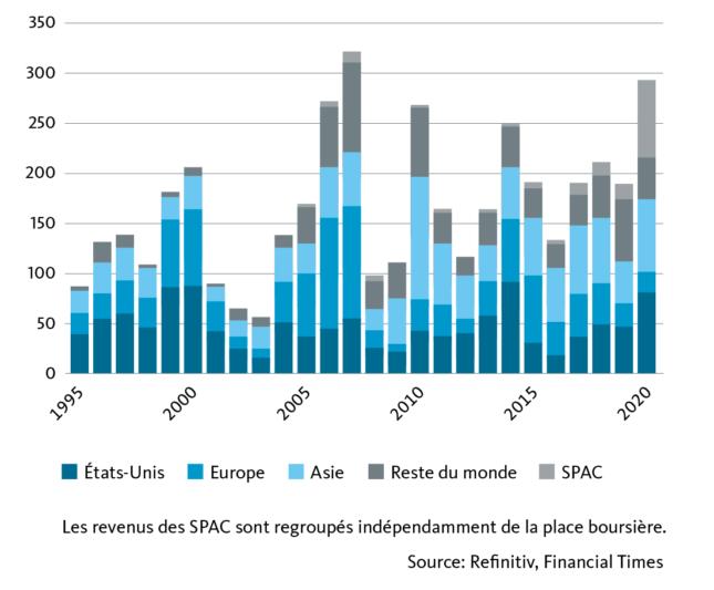 Graphic: Revenus issus d'introductions en bourse par région ou type, en milliards de dollars